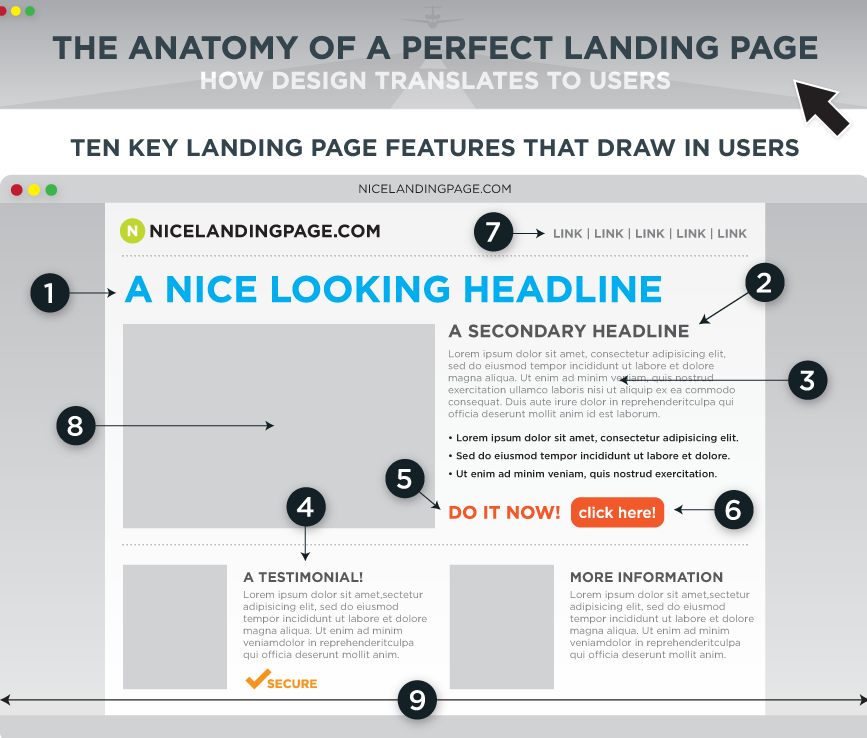 infographic of a perfect landing page indicating the 9 key best practice landing page factors